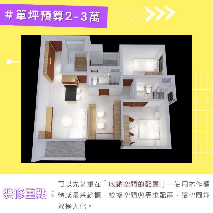 20坪新成屋兩房一廳☞單坪裝潢費用 2-3 萬:以20坪的兩房一廳來說,總預算就拉高到40~60萬這個時候裝修的重點,可以先著重在「收納空間的配置」,使用木作櫃體或是系統櫃,根據空間與需求配置,讓空間坪效極大化。