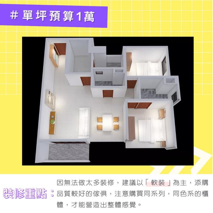 20坪新成屋兩房一廳☞單坪裝潢費用 1 萬的裝潢重點:此預算不足以做太多裝潢,建議以「軟裝家具」為主,添購品質較好的家具,且注意購買同系列、同色系的家具,營造家的空間整體感。